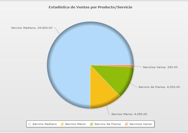 Estadísticas de Ventas de Productos y Servicios